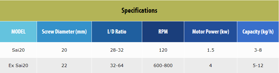 LAB EXTRUDER Specifications